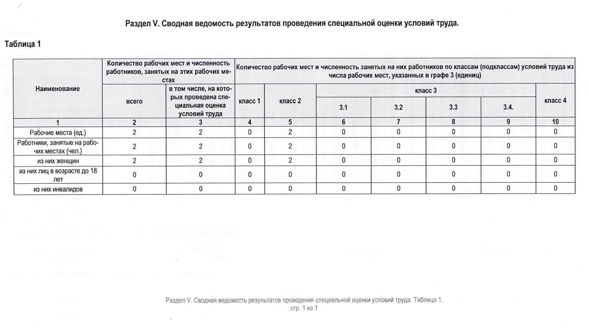 Аренда SOUT-01  Результаты СОУТ